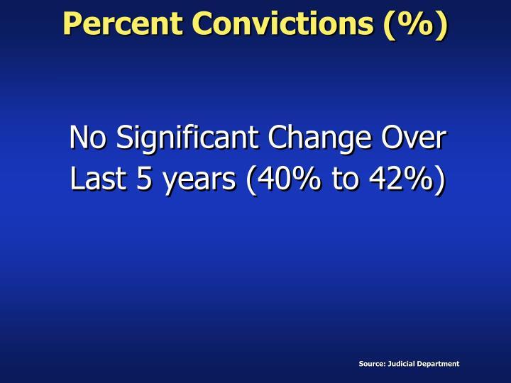 Percent Convictions (%)