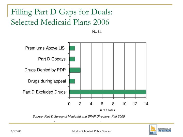 Filling Part D Gaps for Duals: