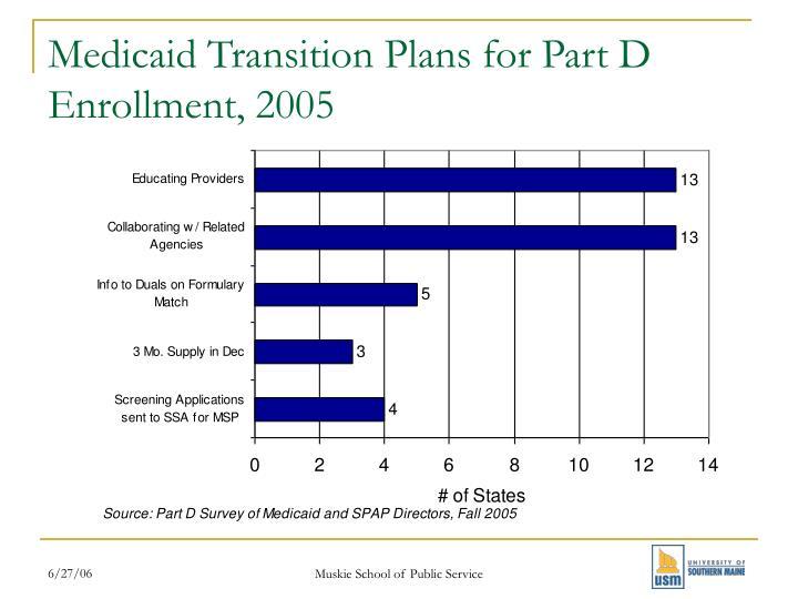 Medicaid Transition Plans for Part D Enrollment, 2005