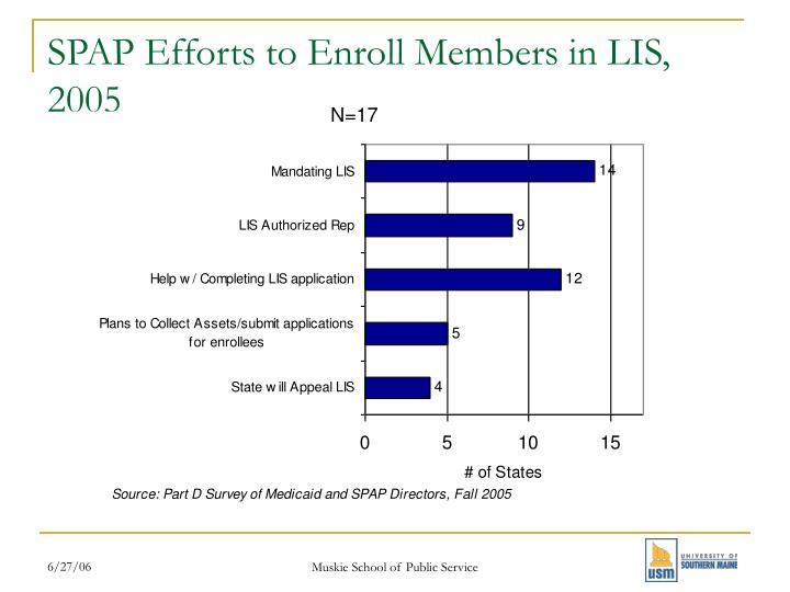 SPAP Efforts to Enroll Members in LIS, 2005