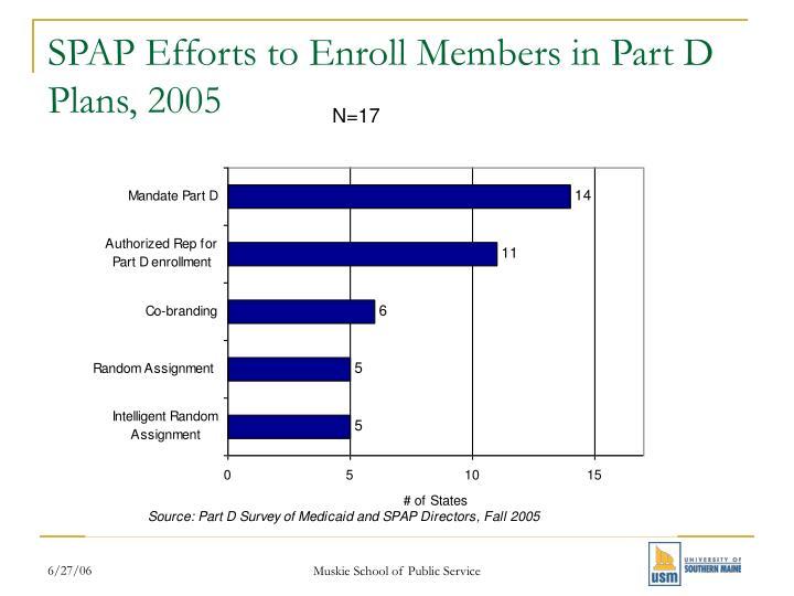 SPAP Efforts to Enroll Members in Part D Plans, 2005
