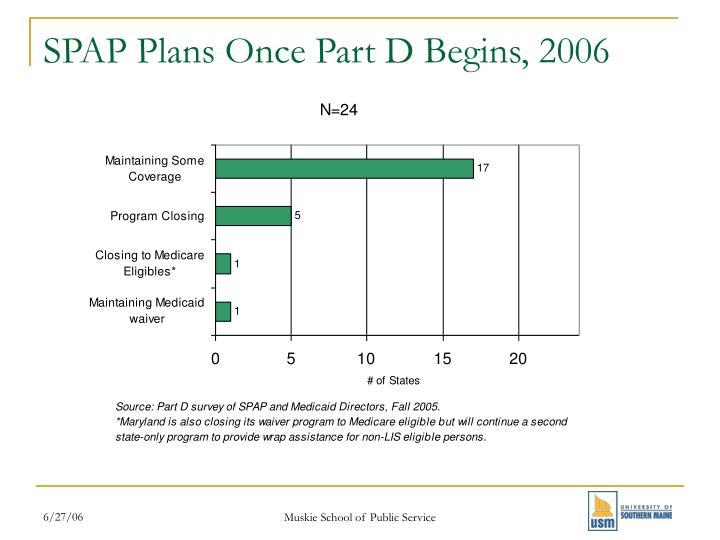 SPAP Plans Once Part D Begins, 2006