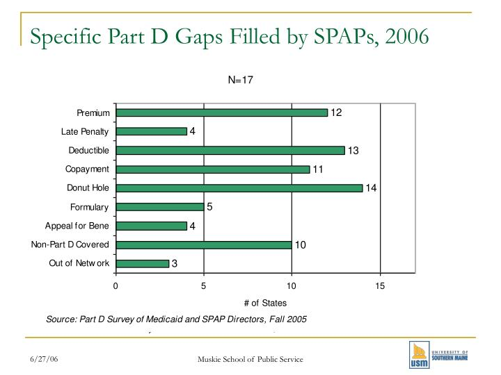 Specific Part D Gaps Filled by SPAPs, 2006