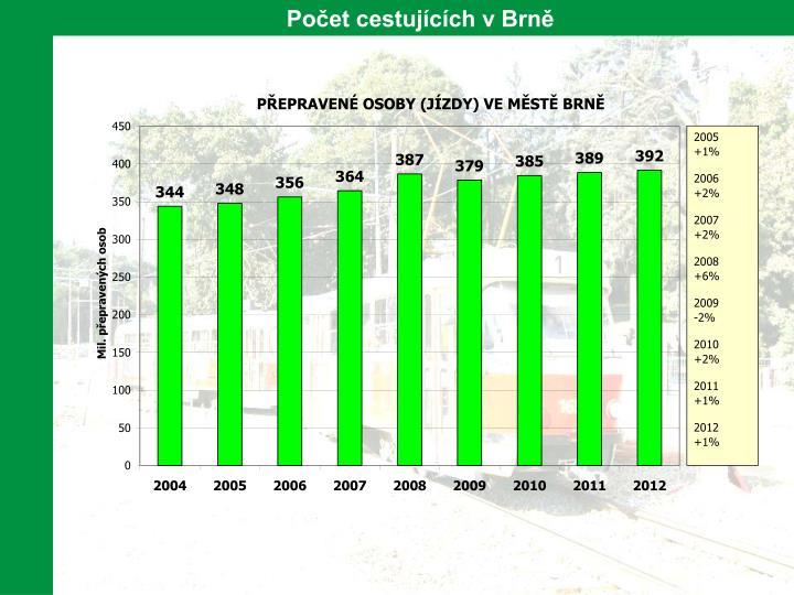 Počet cestujících v Brně