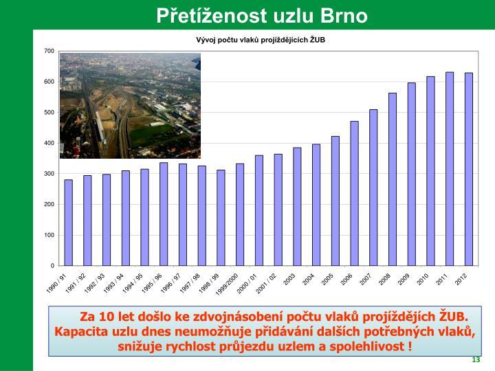 Přetíženost uzlu Brno