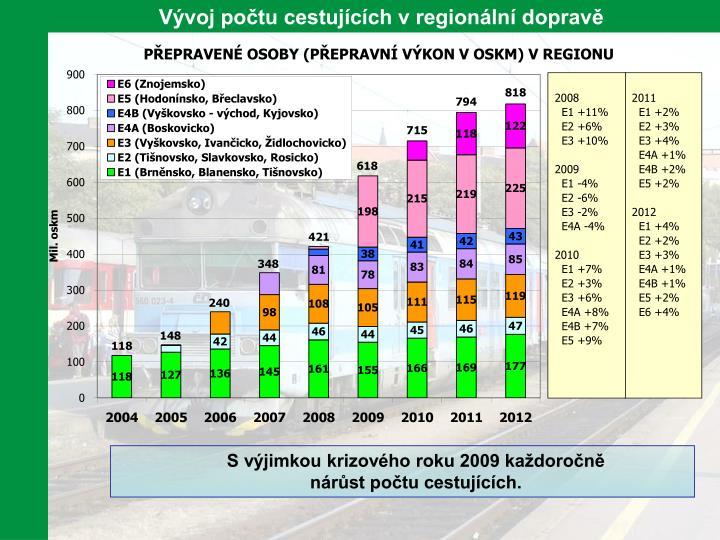 Vývoj počtu cestujících v regionální dopravě