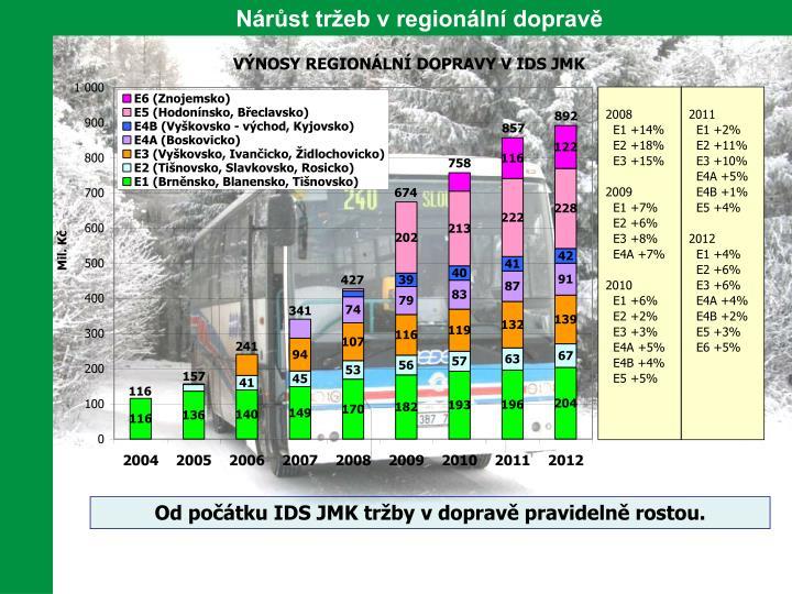 Nárůst tržeb v regionální dopravě