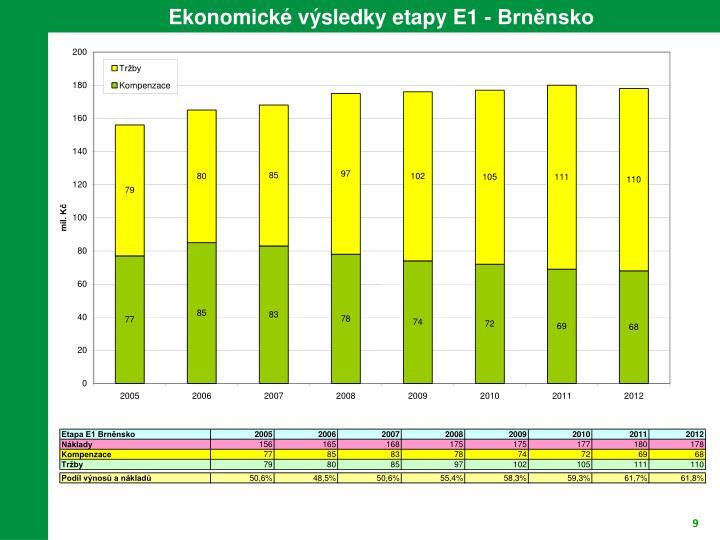 Ekonomické výsledky etapy E1 - Brněnsko
