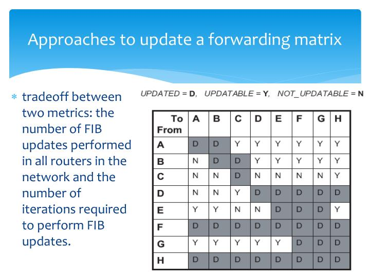Approaches to update a forwarding matrix