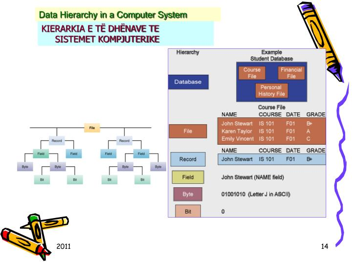 Data Hierarchy in a Computer System