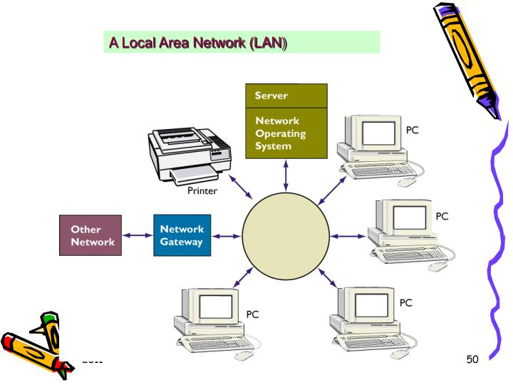A Local Area Network (LAN)