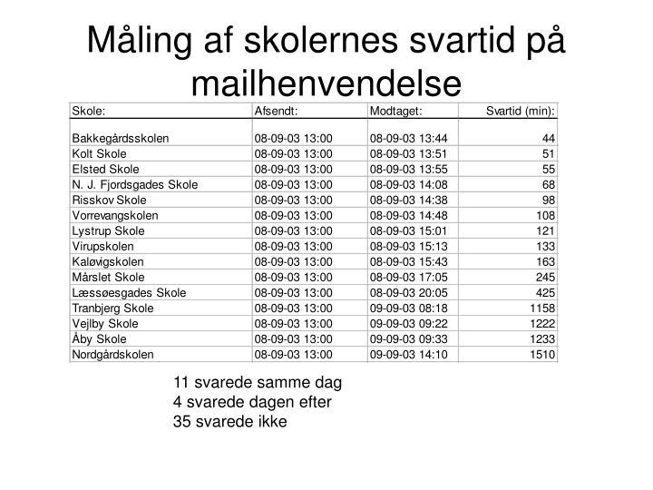 Måling af skolernes svartid på mailhenvendelse