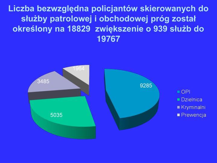 Liczba bezwzględna policjantów skierowanych do służby patrolowej i obchodowej próg został określony na 18829  zwiększenie o 939 służb do  19767