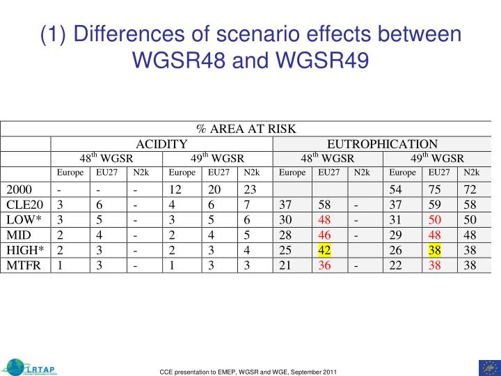 (1) Differences of scenario effects between