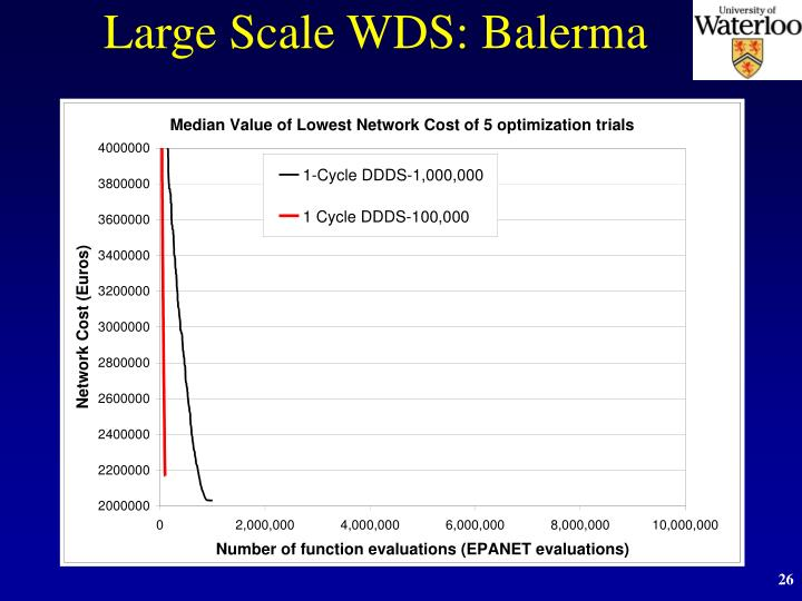 Large Scale WDS: Balerma