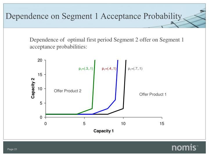 Dependence on Segment 1 Acceptance Probability