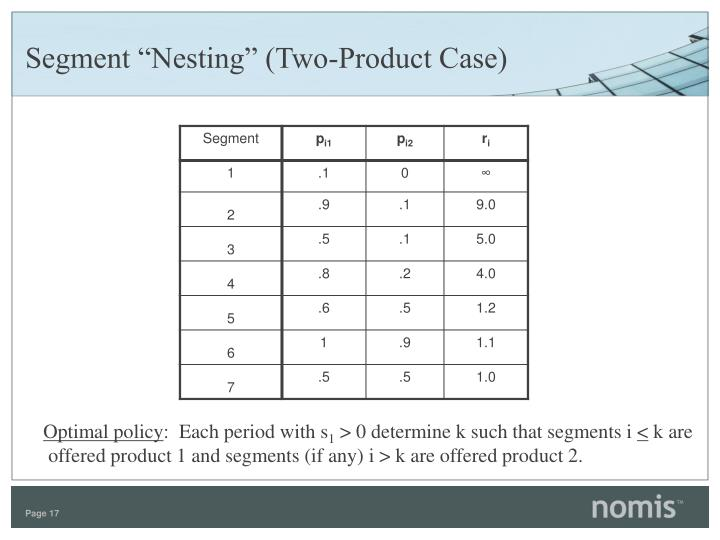 "Segment ""Nesting"" (Two-Product Case)"