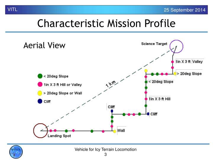 Characteristic Mission Profile