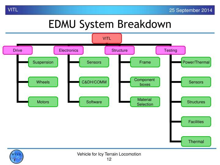 EDMU System Breakdown