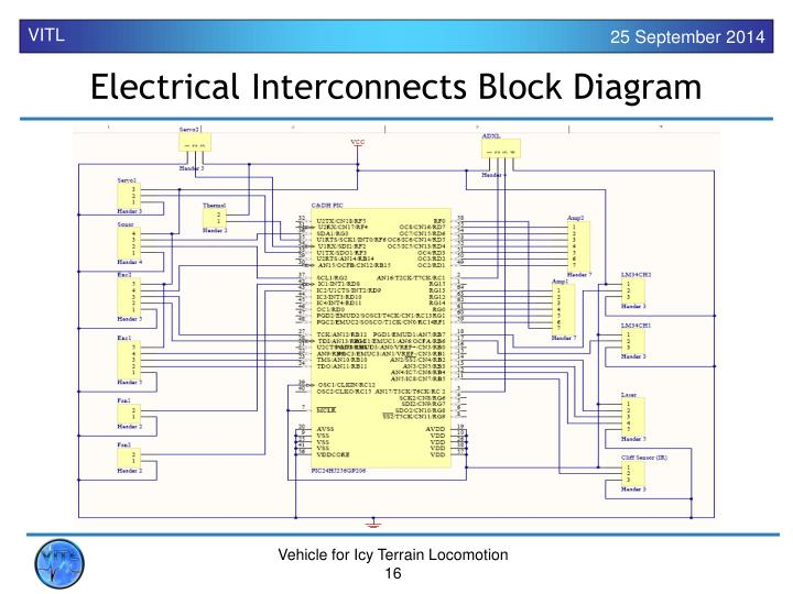 Electrical Interconnects Block Diagram