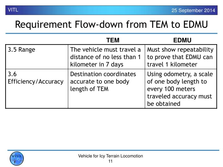 Requirement Flow-down from TEM to EDMU