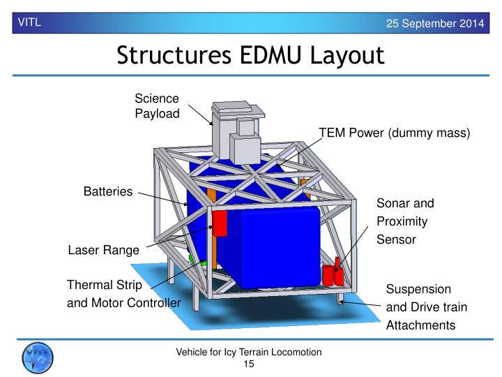 Structures EDMU Layout