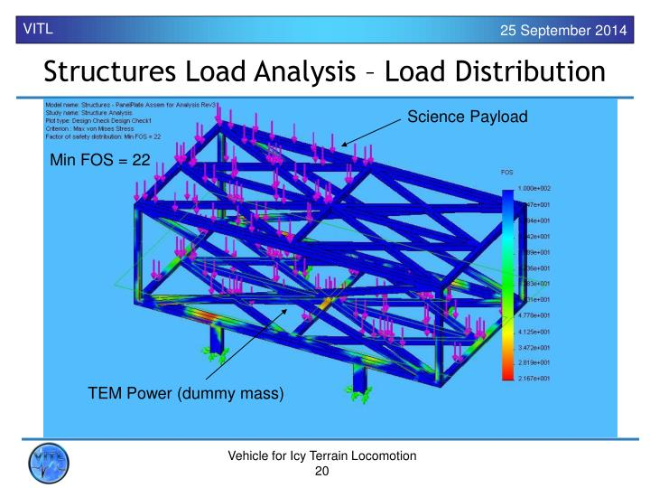 Structures Load Analysis – Load Distribution