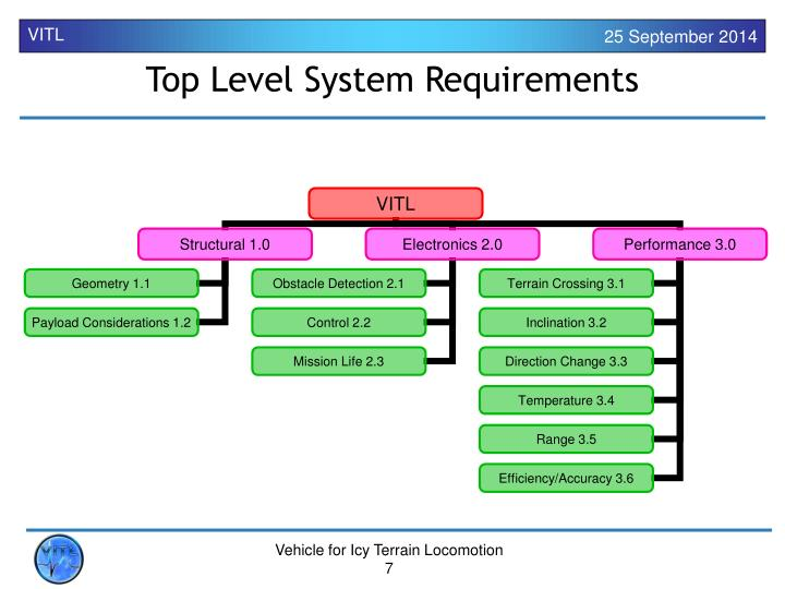 Top Level System Requirements
