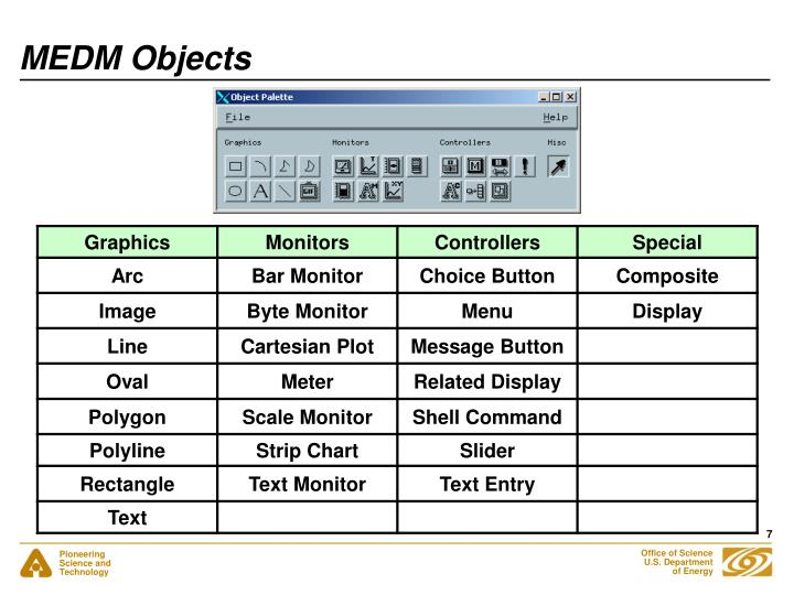 MEDM Objects