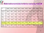 makroekonomick krit ria varianty ks m