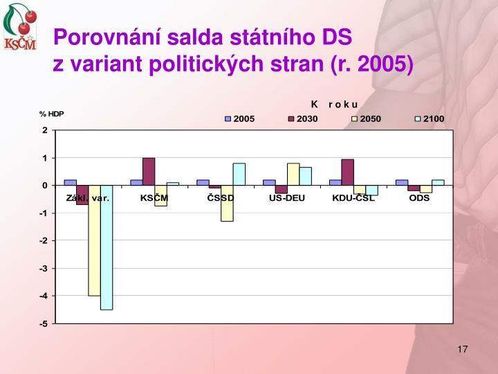 Porovnání salda státního DS