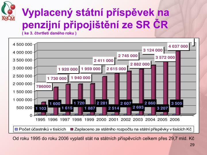 Vyplacený státní příspěvek na penzijní připojištění ze SR ČR