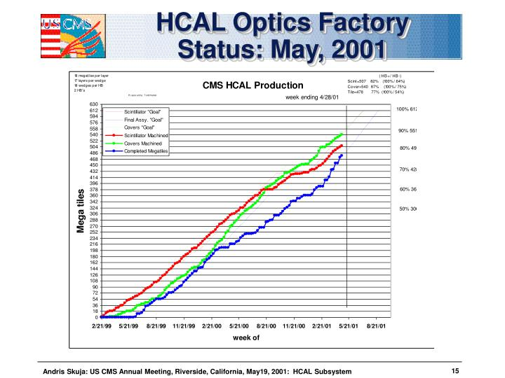 HCAL Optics Factory Status: May, 2001