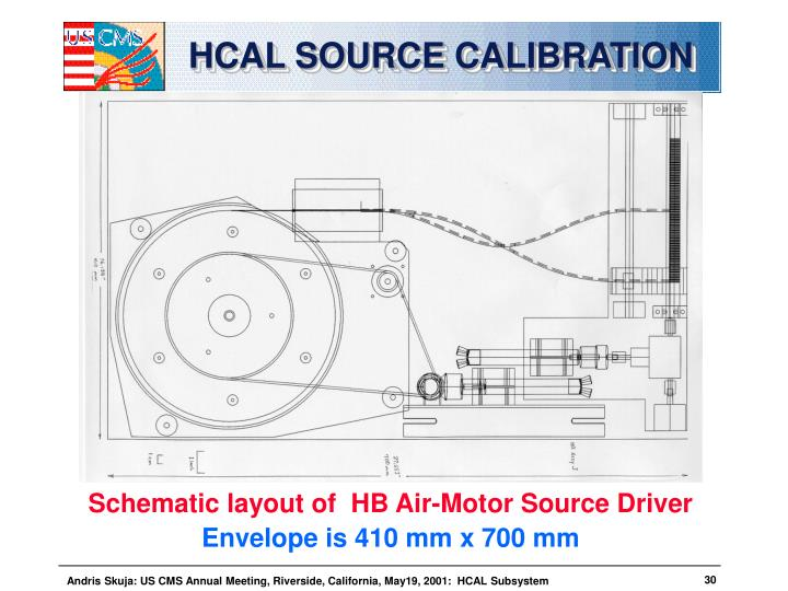 HCAL SOURCE CALIBRATION