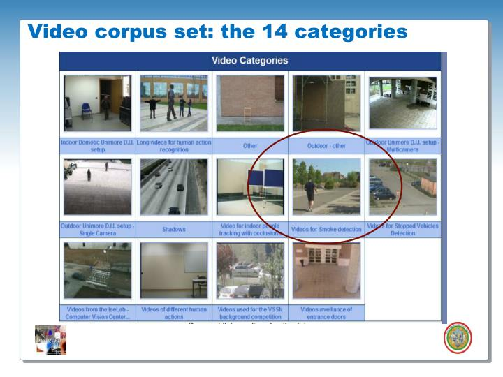 Video corpus set: the 14 categories