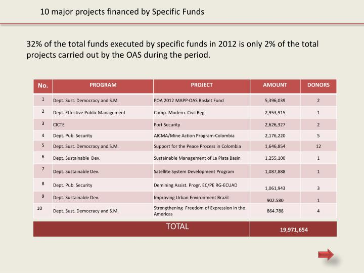 10 major projects financed by Specific Funds