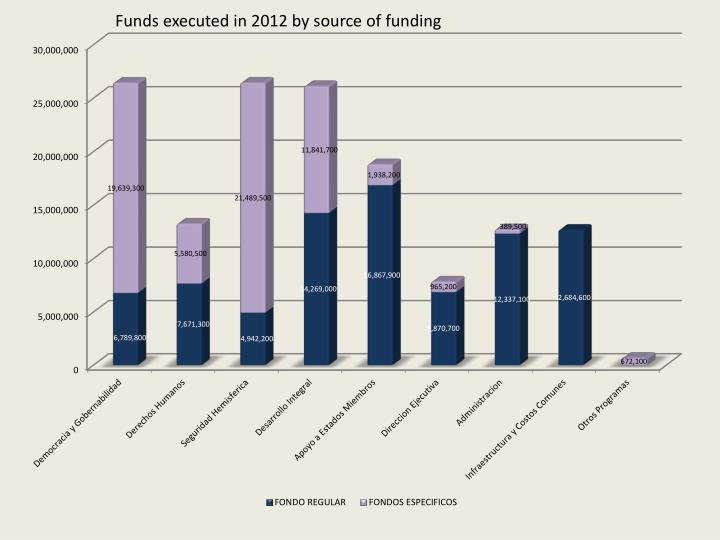 Funds executed in 2012 by source of funding