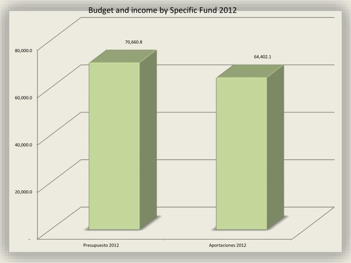 Budget and income by Specific Fund 2012