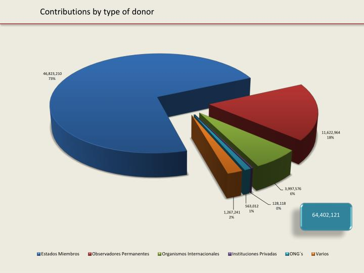 Contributions by type of donor