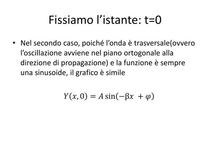 Fissiamo