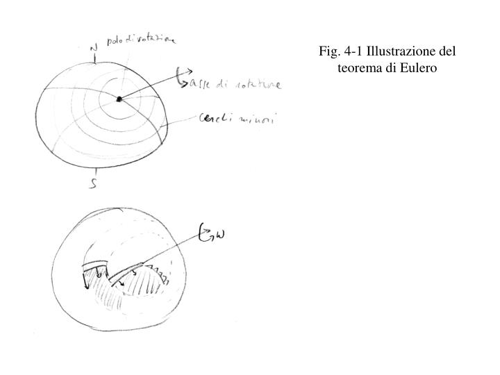 Fig. 4-1 Illustrazione del teorema di Eulero