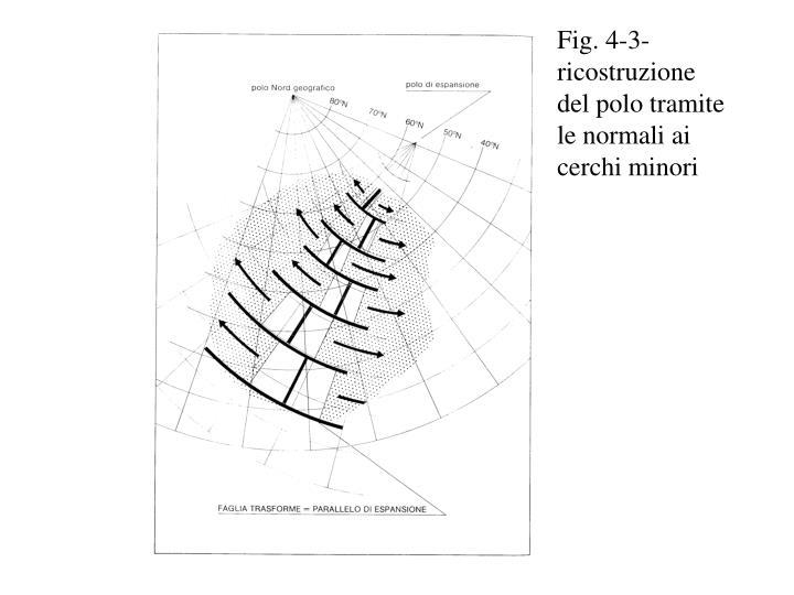 Fig. 4-3- ricostruzione del polo tramite le normali ai cerchi minori