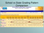 school vs state grading pattern comparison