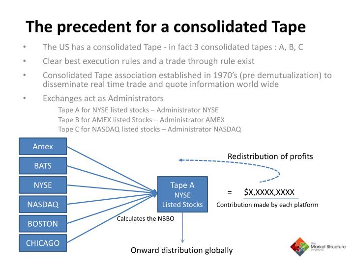 The precedent for a consolidated Tape