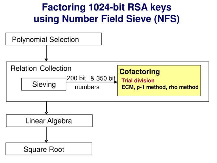 Factoring 1024-bit RSA keys