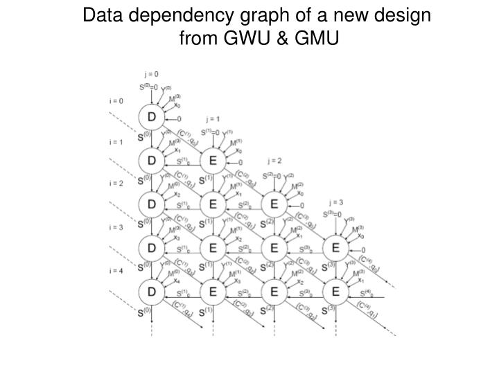 Data dependency graph of a new design
