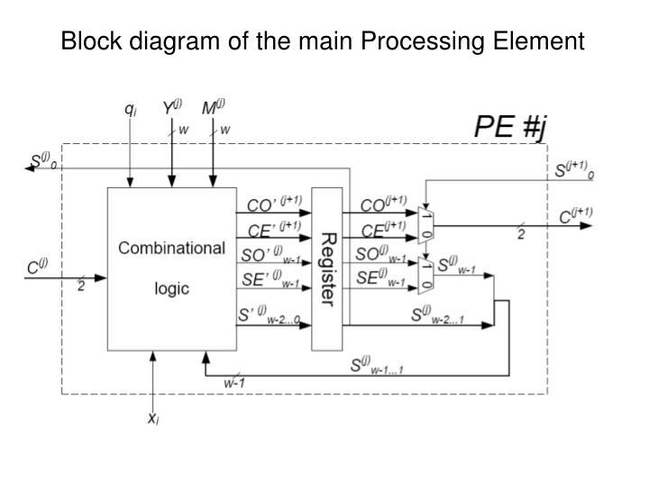 Block diagram of the main Processing Element