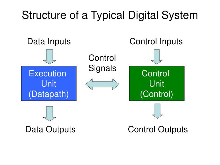 Structure of a Typical Digital System