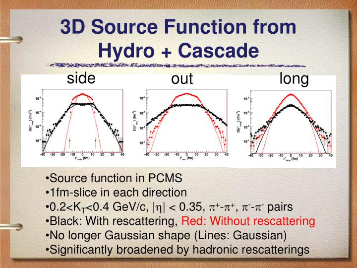 3D Source Function from Hydro + Cascade