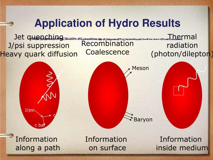Application of Hydro Results